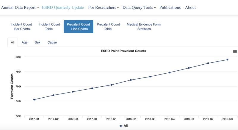 esrd-annual-data-report-1024x561